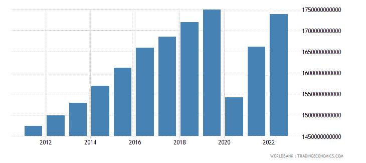 united kingdom final consumption expenditure constant lcu wb data