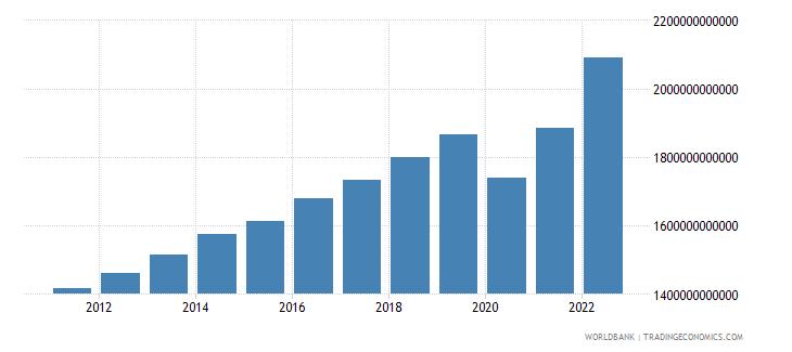 united kingdom final consumption expenditure current lcu wb data