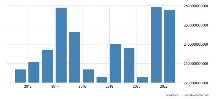 united kingdom final consumption expenditure us dollar wb data