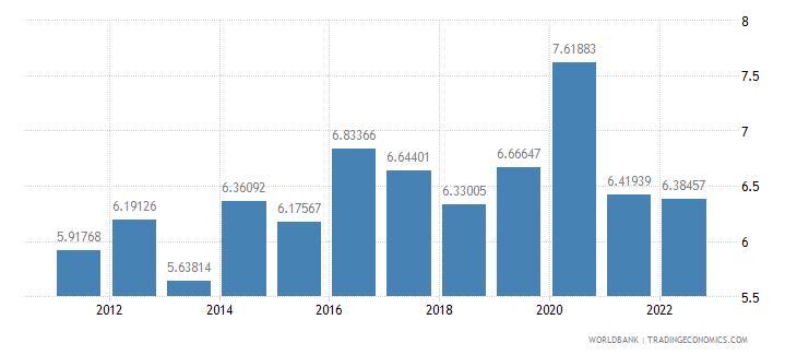 united kingdom food exports percent of merchandise exports wb data