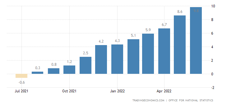 United Kingdom Food Inflation