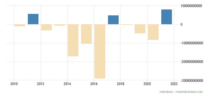 united kingdom foreign direct investment net bop us dollar wb data