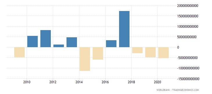 united kingdom foreign direct investment net outflows bop current us$ wb data