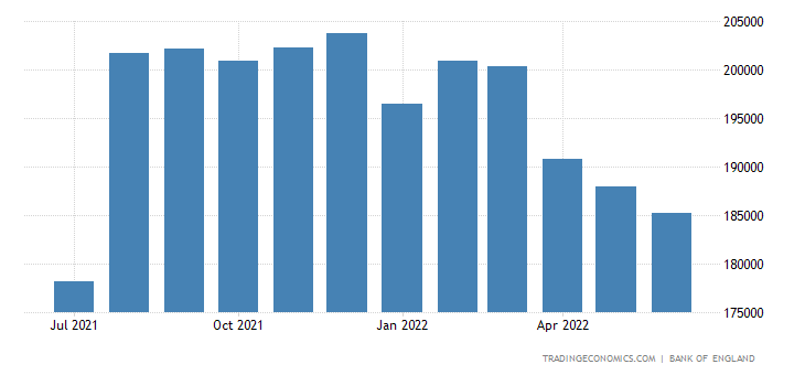 United Kingdom Foreign Exchange Reserves