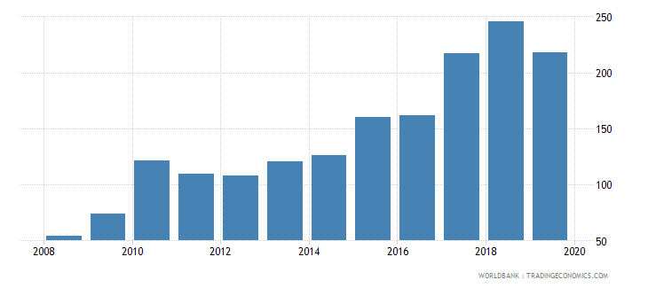 united kingdom foreign reserves months import cover goods wb data