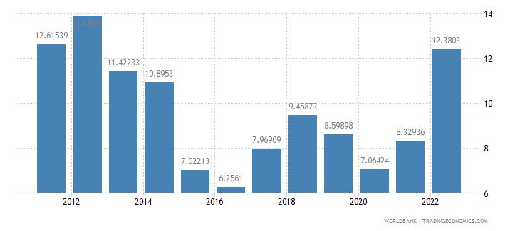 united kingdom fuel exports percent of merchandise exports wb data