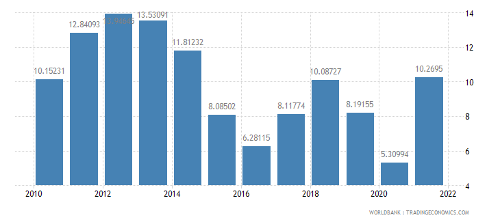 united kingdom fuel imports percent of merchandise imports wb data