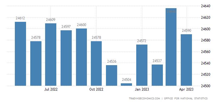 United Kingdom Full Time Employment