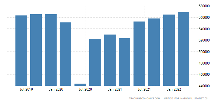 United Kingdom GDP Constant Prices