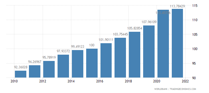 united kingdom gdp deflator base year varies by country wb data