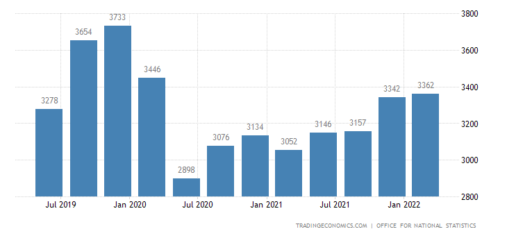United Kingdom GDP From Agriculture