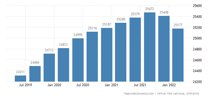United Kingdom GDP From Public Administration and Defence
