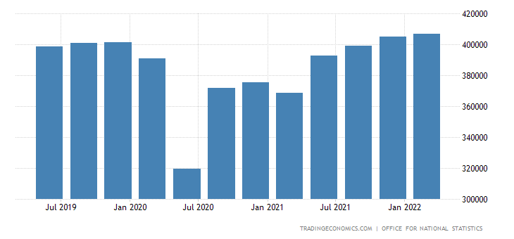 United Kingdom GDP From Services