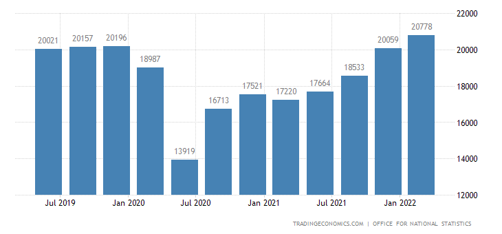 United Kingdom GDP From Transport