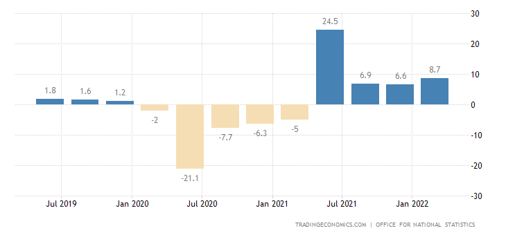 United Kingdom GDP Annual Growth Rate