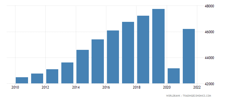 united kingdom gdp per capita constant 2000 us dollar wb data
