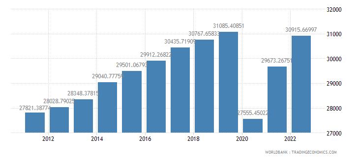 united kingdom gdp per capita constant lcu wb data