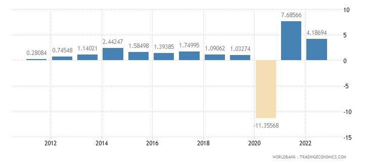 united kingdom gdp per capita growth annual percent wb data