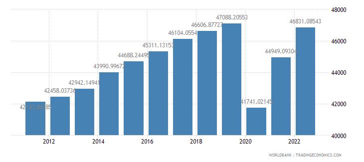 united kingdom gdp per capita ppp constant 2005 international dollar wb data