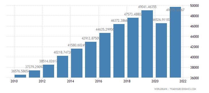 united kingdom gdp per capita ppp us dollar wb data