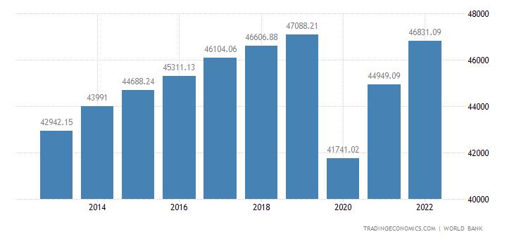 United Kingdom GDP per capita PPP
