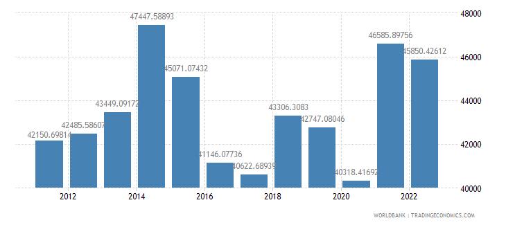 united kingdom gdp per capita us dollar wb data
