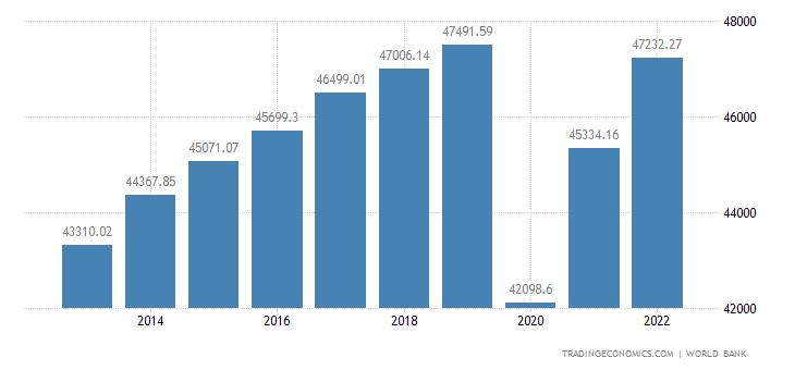 United Kingdom GDP per capita