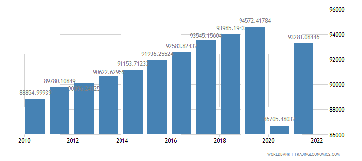 united kingdom gdp per person employed constant 1990 ppp dollar wb data