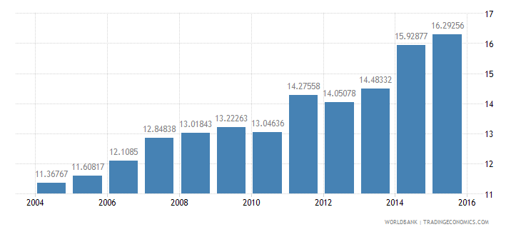 united kingdom gdp per unit of energy use constant 2005 ppp dollar per kg of oil equivalent wb data