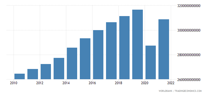 united kingdom gdp ppp constant 2005 international dollar wb data
