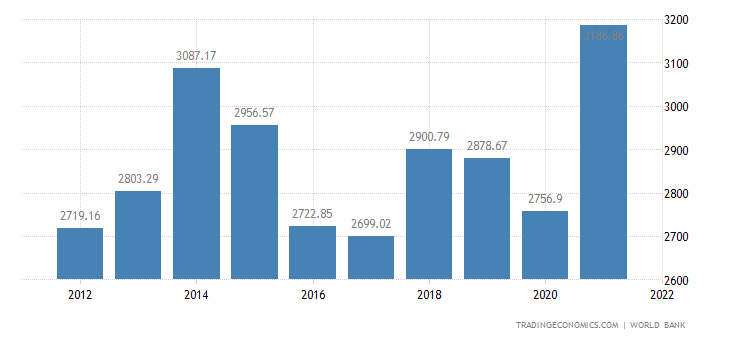 United Kingdom GDP