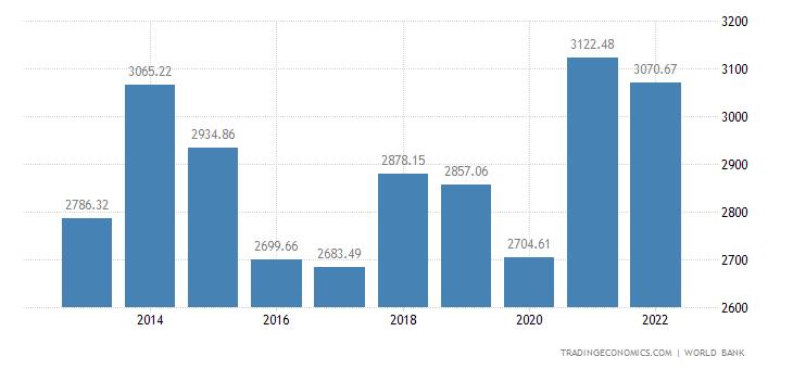 United Kingdom GDP