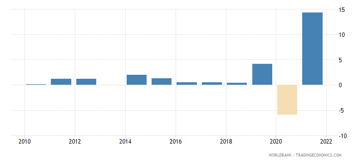 united kingdom general government final consumption expenditure annual percent growth wb data