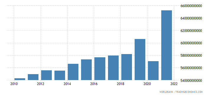 united kingdom general government final consumption expenditure constant 2000 us dollar wb data