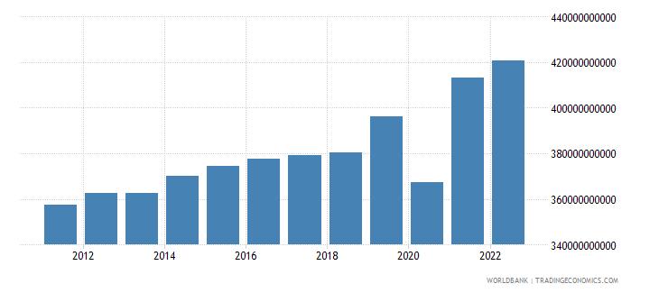 united kingdom general government final consumption expenditure constant lcu wb data