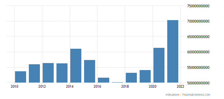 united kingdom general government final consumption expenditure us dollar wb data