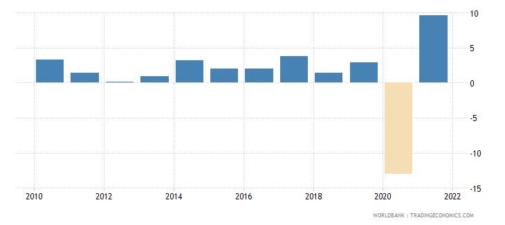 united kingdom gni growth annual percent wb data