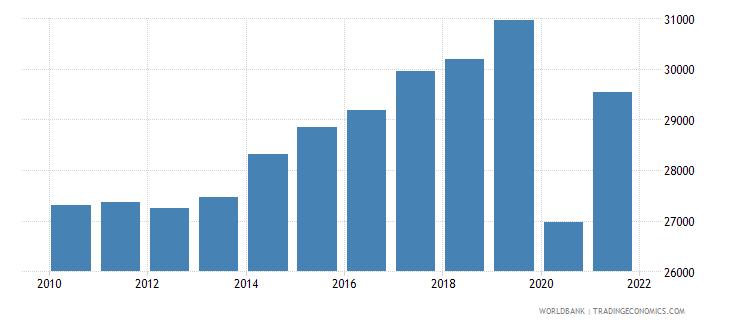 united kingdom gni per capita constant lcu wb data