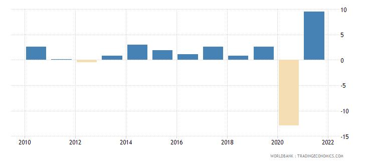 united kingdom gni per capita growth annual percent wb data