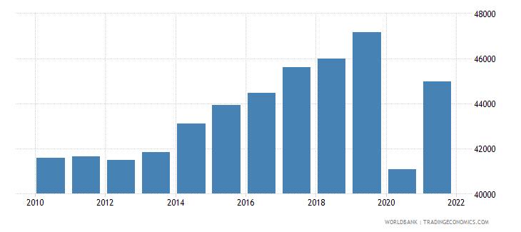 united kingdom gni per capita ppp constant 2011 international $ wb data