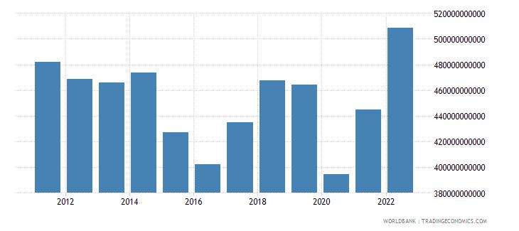 united kingdom goods exports bop us dollar wb data