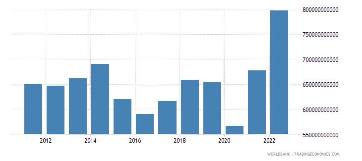 united kingdom goods imports bop us dollar wb data