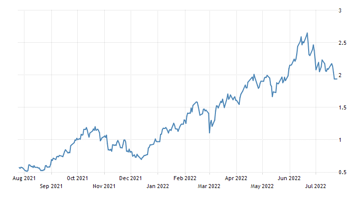 United Kingdom Government Bond 10Y