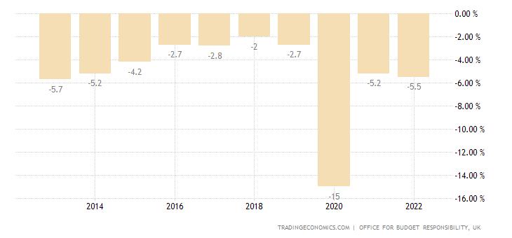 United Kingdom Government Budget
