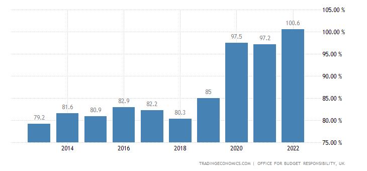 United Kingdom Public Sector Net Debt to GDP
