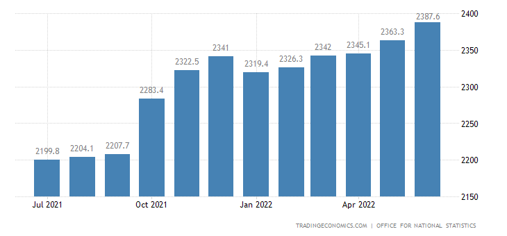 United Kingdom Public Sector Net Borrowing
