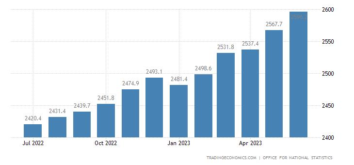 United Kingdom Public Sector Net Debt