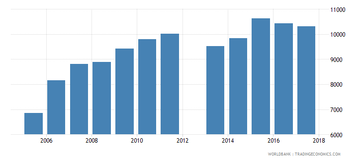 united kingdom government expenditure per primary student constant ppp$ wb data