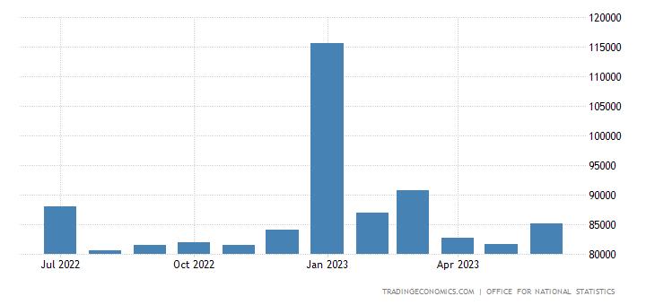 United Kingdom Government Revenues
