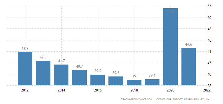 United Kingdom Government Spending to GDP